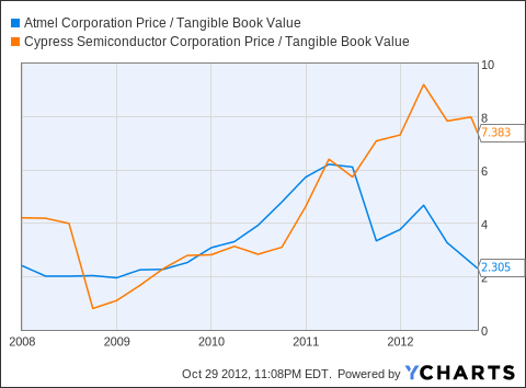 ATML Price / Tangible Book Value Chart