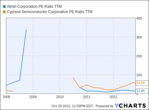 ATML PE Ratio TTM Chart