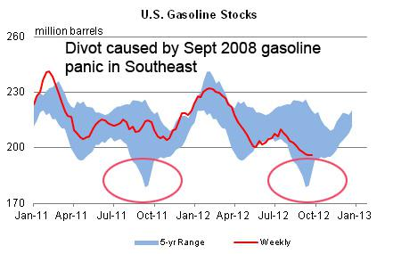 Gasoline Diviot