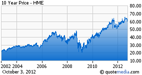 Home Properties - 10 year chart