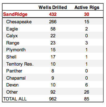Mississippian Rig Count