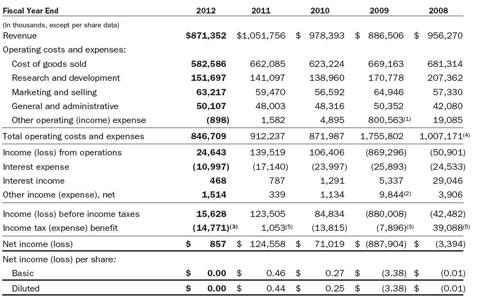 RFMD Income Statement 2012