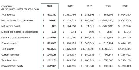 RFMD Financial Highlights 2012