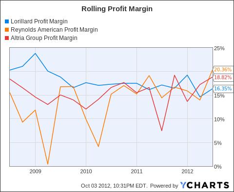 LO Profit Margin Chart