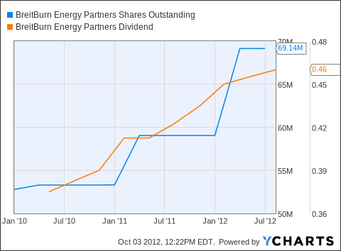 BBEP Shares Outstanding Chart