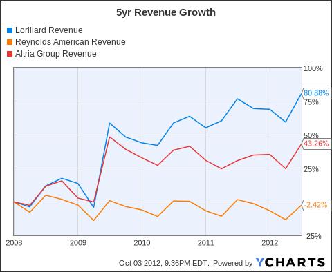 LO Revenue Chart