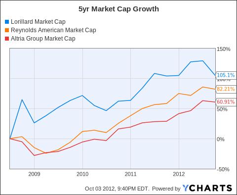LO Market Cap Chart