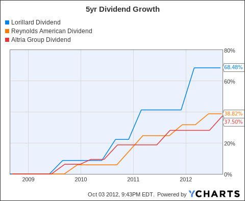 LO Dividend Chart
