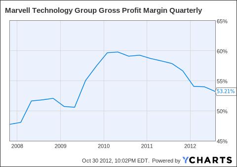 MRVL Gross Profit Margin Quarterly Chart