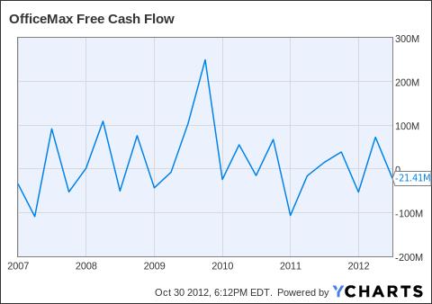 OMX Free Cash Flow Chart
