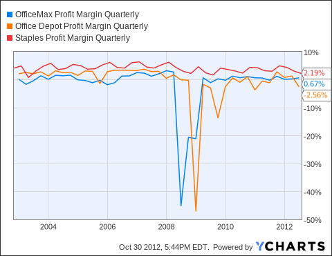 OMX Profit Margin Quarterly Chart