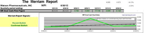 WPI Dual Cash-Flow Ratios