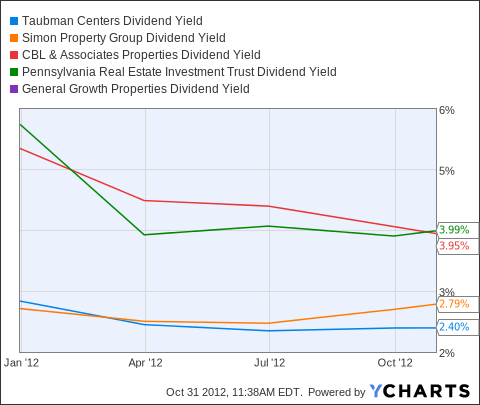 TCO Dividend Yield Chart
