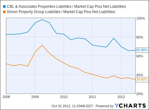 CBL Liabilites / Market Cap Plus Net Liabilities Chart