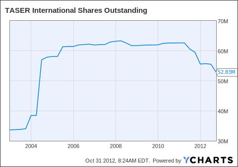 TASR Shares Outstanding Chart