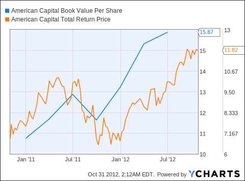 ACAS Book Value Per Share Chart