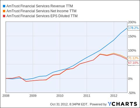 AFSI Revenue TTM Chart