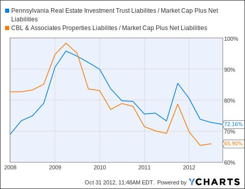 PEI Liabilites / Market Cap Plus Net Liabilities Chart