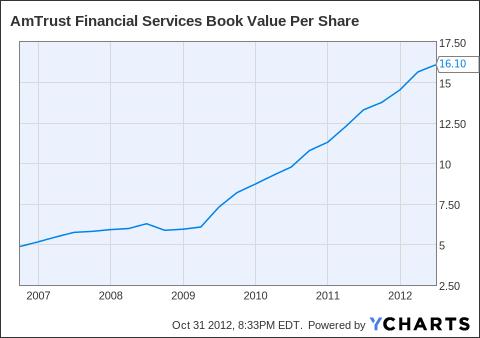 AFSI Book Value Per Share Chart