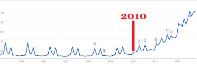 Paleo Search Increase Chart