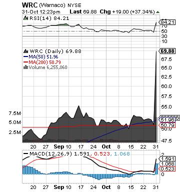 https://staticseekingalpha.a.ssl.fastly.net/uploads/2012/10/31/saupload_wrc_chart.png