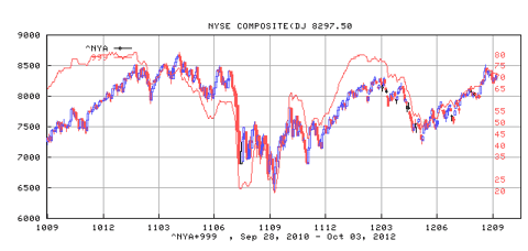 NYSE Composite Index and its Bullish Percentage Index