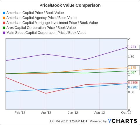 ACAS Price / Book Value Chart