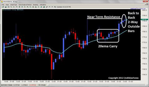 price action squeeze 2-way outside bar 2ndskiesforex.com oct 4th