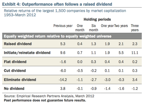 Dividend category performance