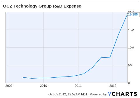 OCZ R&D Expense Chart