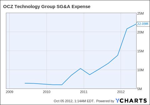 OCZ SG&A Expense Chart
