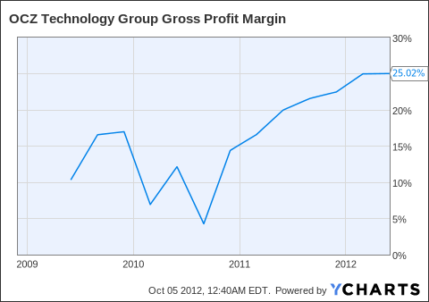 OCZ Gross Profit Margin Chart