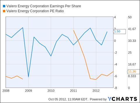 VLO Earnings Per Share Chart