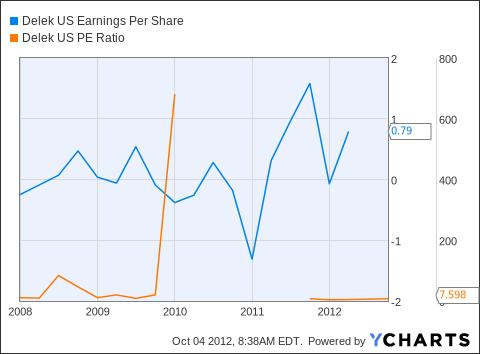 DK Earnings Per Share Chart