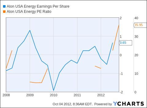 ALJ Earnings Per Share Chart