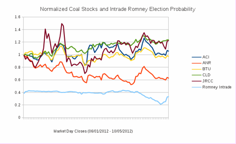 Coal Stocks Normalized to June 1st and Mr. Romney