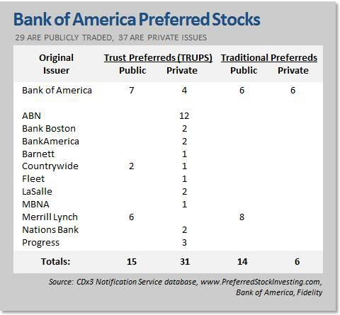 Bank of America Preferred Stocks