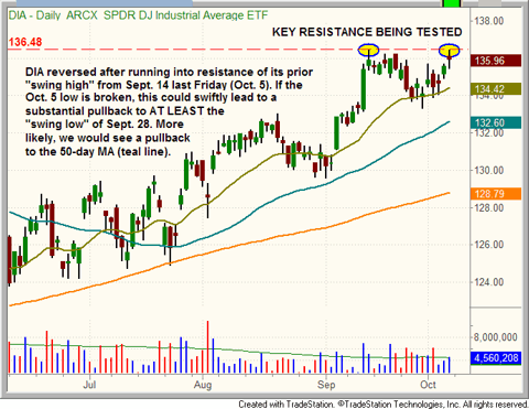 Resistance of $DIA daily chart pattern