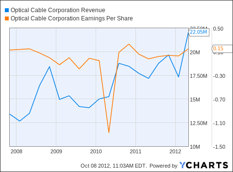 OCC Revenue Chart