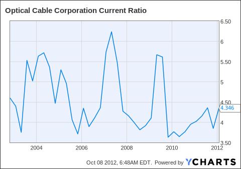 OCC Current Ratio Chart