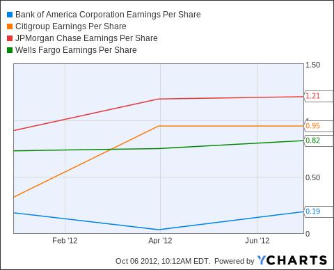 BAC Earnings Per Share Chart