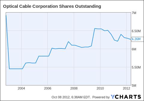 OCC Shares Outstanding Chart