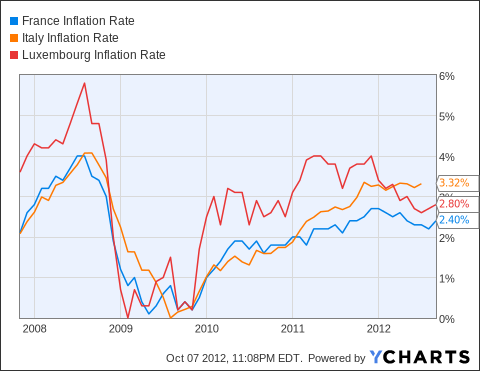 France Inflation Rate Chart
