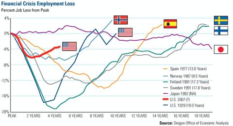 Employment Loss