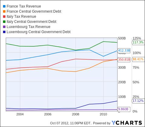 France Tax Revenue Chart