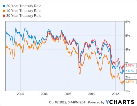 20 Year Treasury Rate Chart