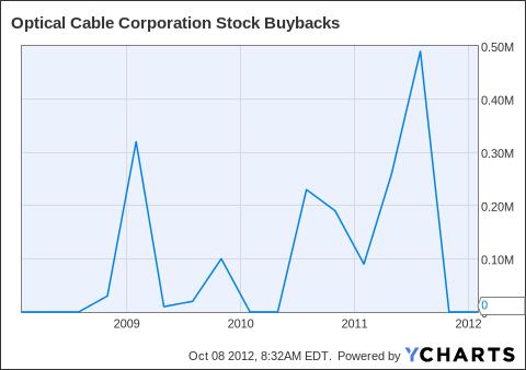 OCC Stock Buybacks Chart