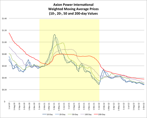 AXPW Weighted Moving Average Price Chart 20121005