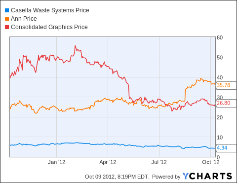 CWST Chart