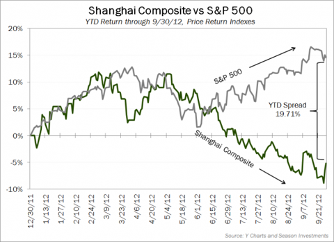 2012-10-02_Shanghai_vs_SPX.png
